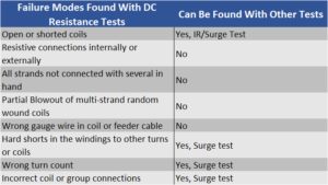Failure Modes Found with DC Resistance Tests