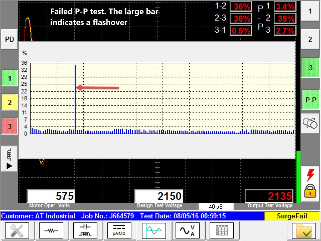 Failed Pulse to Pulse Surge Test