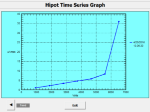 Hipot Time Series with problem