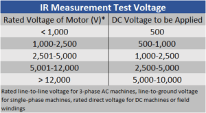 IR Measurement Test Voltage
