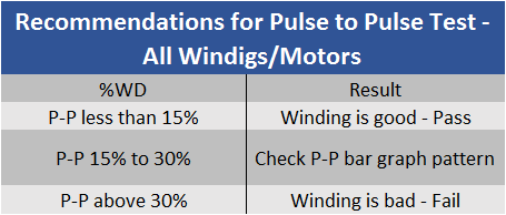 Recommendations for P-P Test, All Windings and Motors