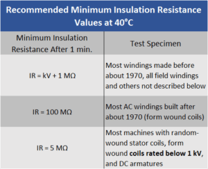 Recommended minimum insulation resistance values at 40C