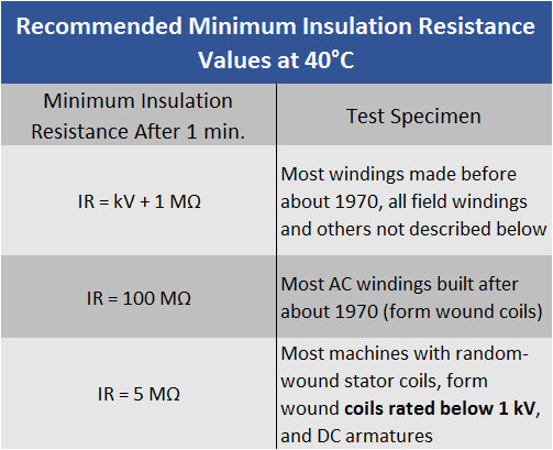 Insulation Resistance Test - Insulation Tester - Electrom Instruments