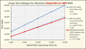 Surge Test Voltages for Machines Rated 6kV to 14kV RMS