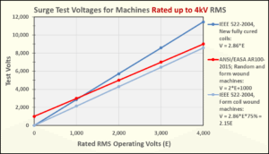 Surge Test Voltages for Machines Rated up to 4kV RMS
