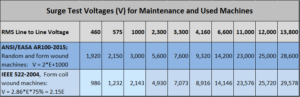 Surge Test Voltages (V) for Maintenance and Used Machines