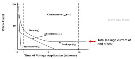 Leakage currents as a function of time