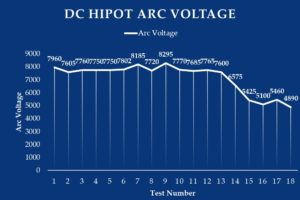 DC Hipot Arc Voltage