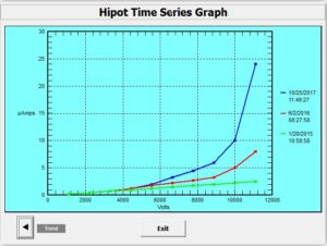 Hipot Time Series with Concern